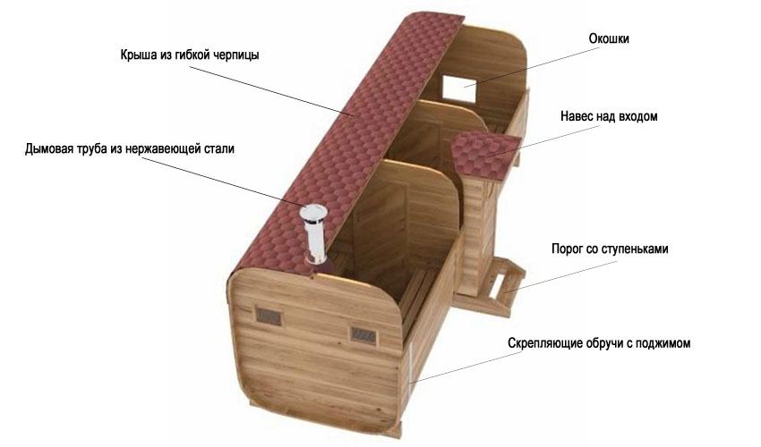 Разрез и отдельные элементы квадро бани-бочки, купить которую в Крыму предлагает компания Купава