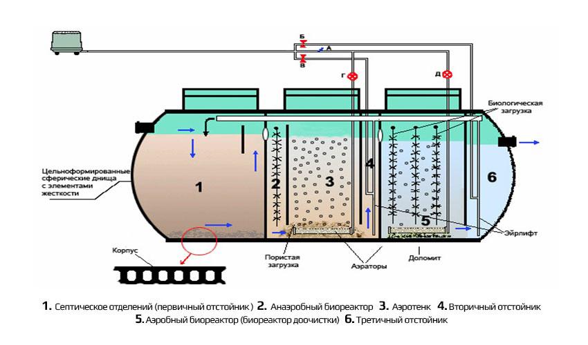 Очистка сточных вод от производителя Экопан в Крыму и Симферополе. Принцип работы установки
